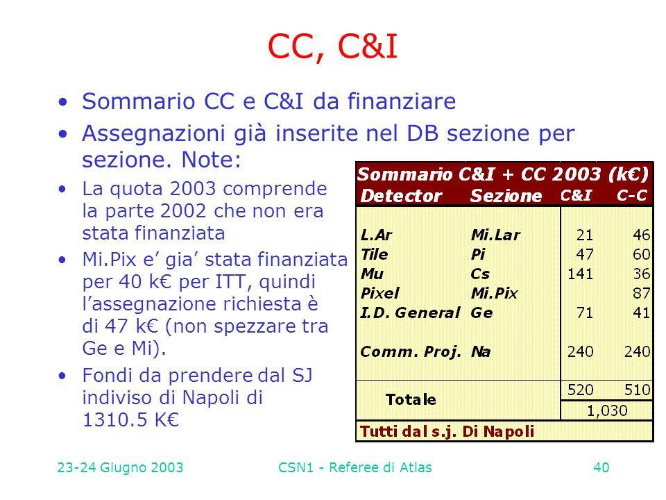 23-24 Giugno 2003CSN1 - Referee di Atlas40 CC, C&I Sommario CC e C&I da finanziare Assegnazioni già inserite nel DB sezione per sezione. Note: La quot