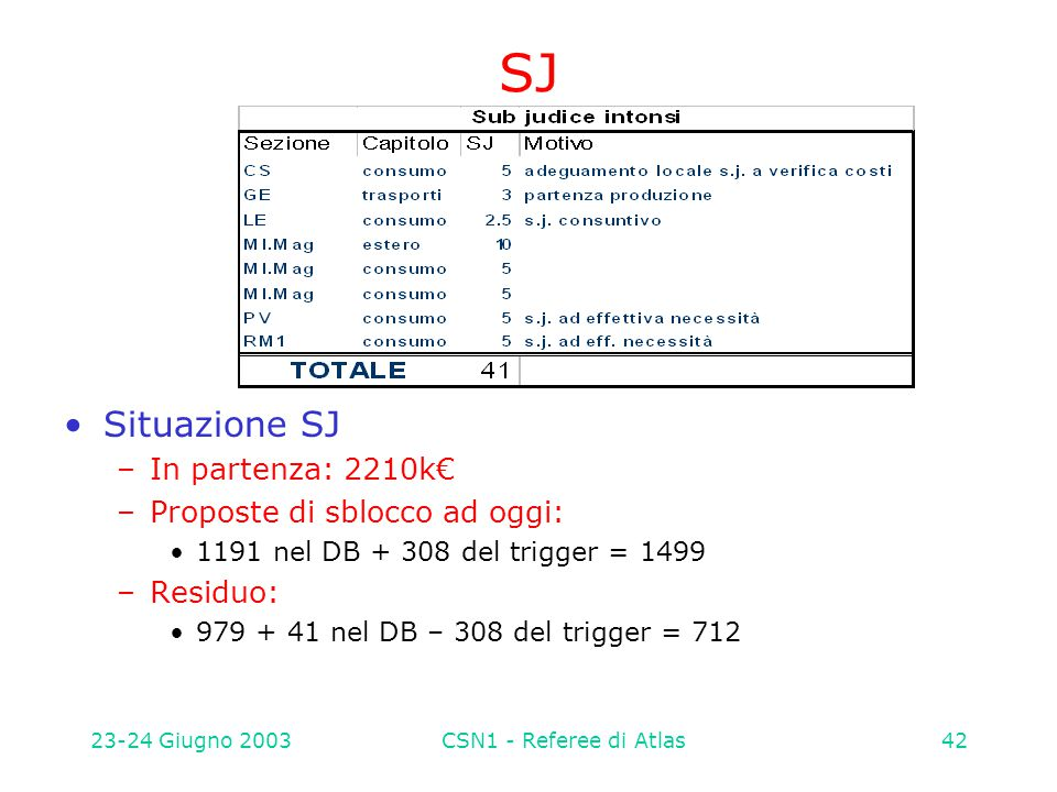23-24 Giugno 2003CSN1 - Referee di Atlas42 SJ Situazione SJ –In partenza: 2210k€ –Proposte di sblocco ad oggi: 1191 nel DB + 308 del trigger = 1499 –R