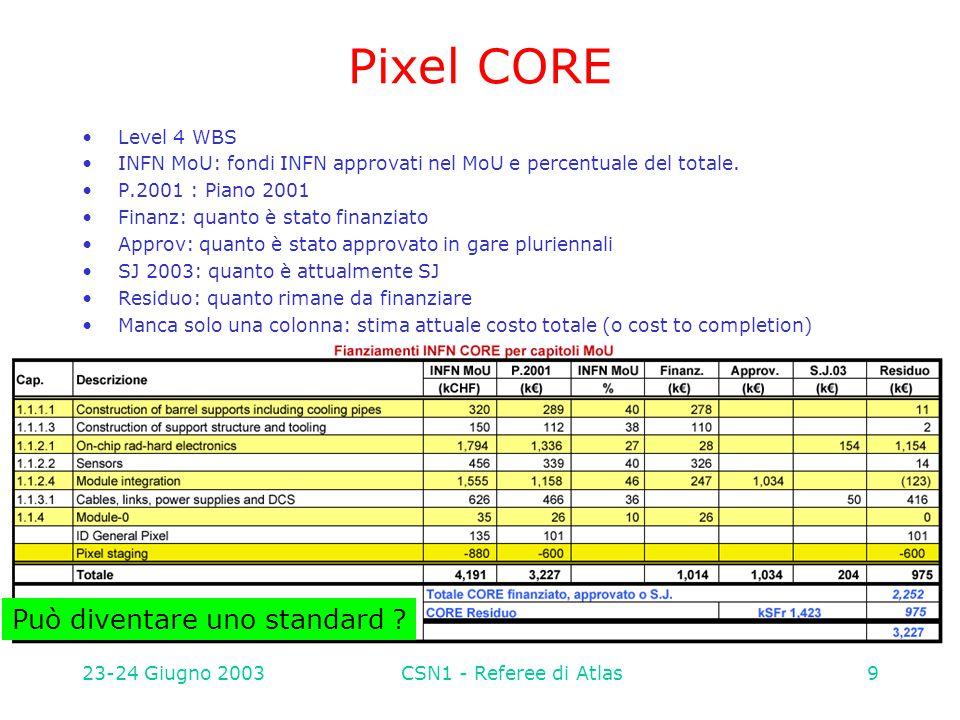 23-24 Giugno 2003CSN1 - Referee di Atlas10 Pixel CORE Dalla tabella si vede che mancano ancora da finanziare 975 k€ di CORE sul pixel.