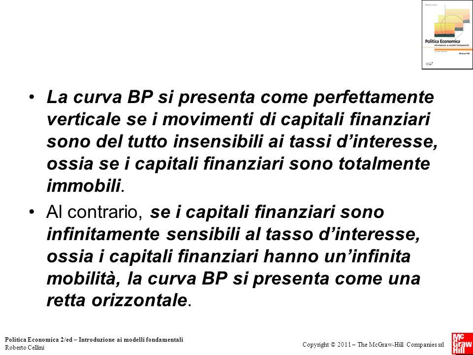 Copyright © 2011 – The McGraw-Hill Companies srl Politica Economica 2/ed – Introduzione ai modelli fondamentali Roberto Cellini La curva BP si present