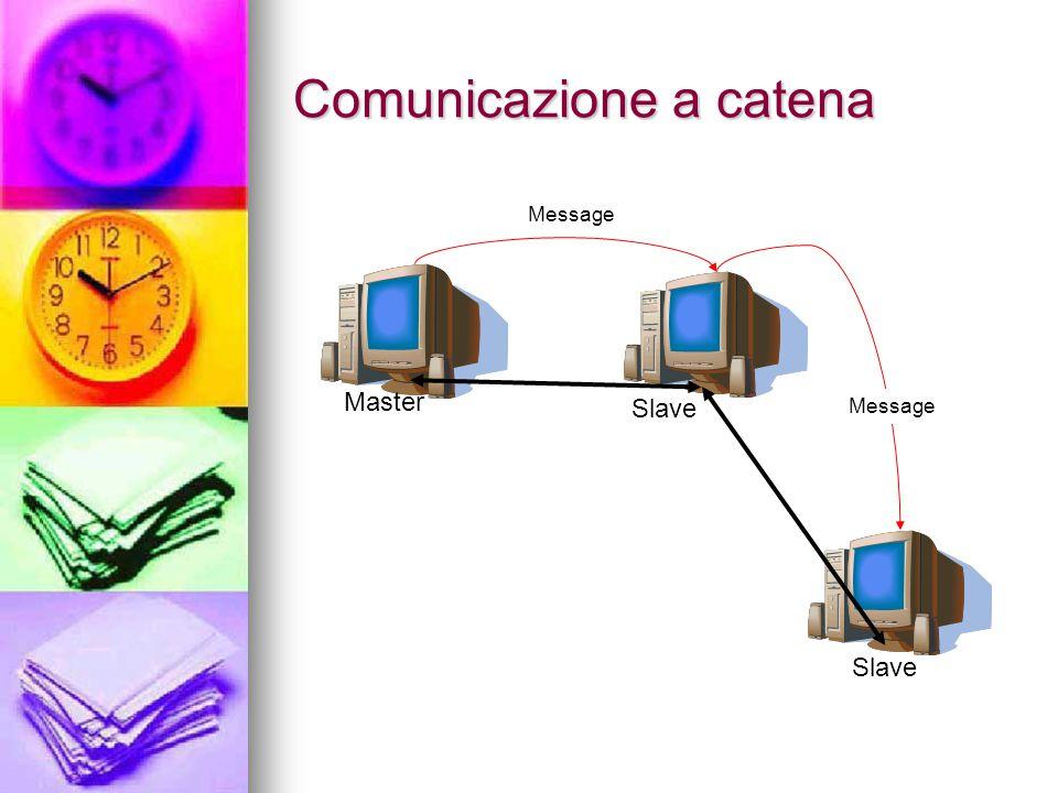 Comunicazione a catena Master Slave Message