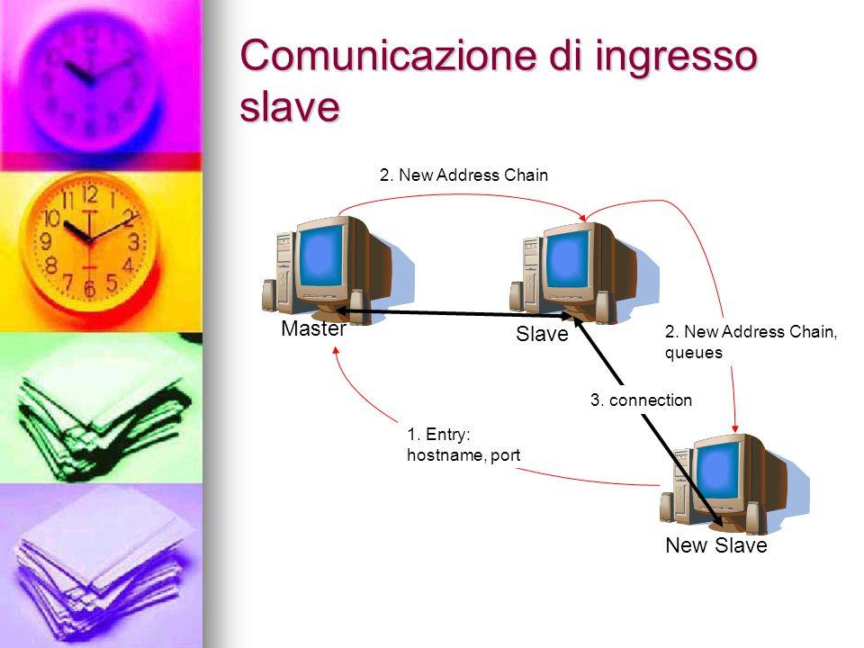 Comunicazione di ingresso slave Master SlaveNew Slave 3.