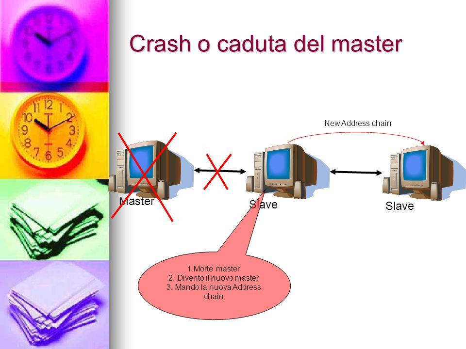 Master Slave 1.Morte master 2. Divento il nuovo master 3.