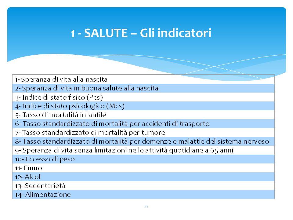 11 1 - SALUTE – Gli indicatori