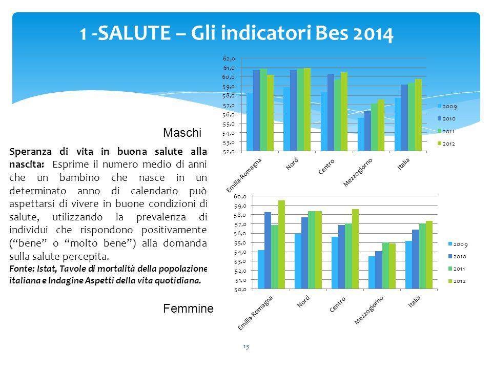 13 1 -SALUTE – Gli indicatori Bes 2014 Speranza di vita in buona salute alla nascita: Esprime il numero medio di anni che un bambino che nasce in un d