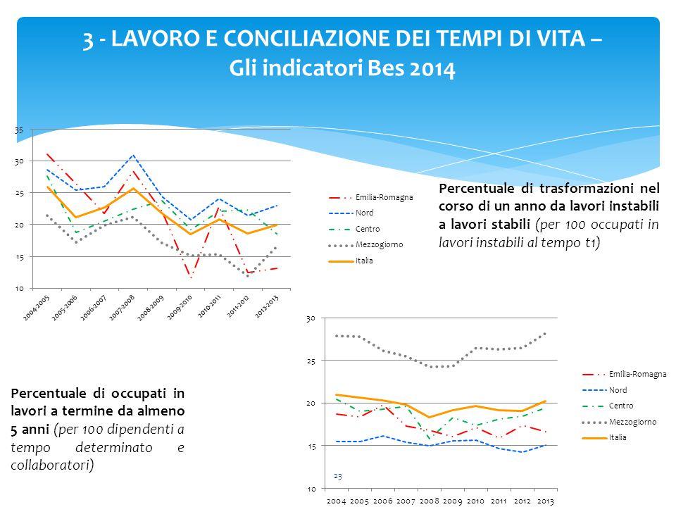 23 3 - LAVORO E CONCILIAZIONE DEI TEMPI DI VITA – Gli indicatori Bes 2014 Percentuale di trasformazioni nel corso di un anno da lavori instabili a lav