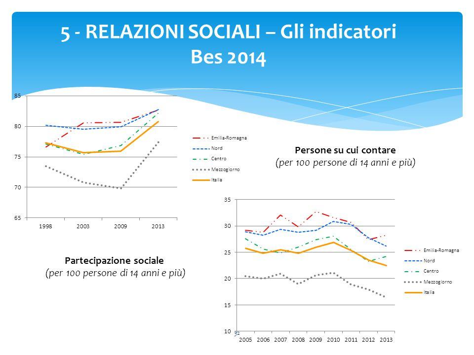 32 5 - RELAZIONI SOCIALI – Gli indicatori Bes 2014 Persone su cui contare (per 100 persone di 14 anni e più) Partecipazione sociale (per 100 persone d