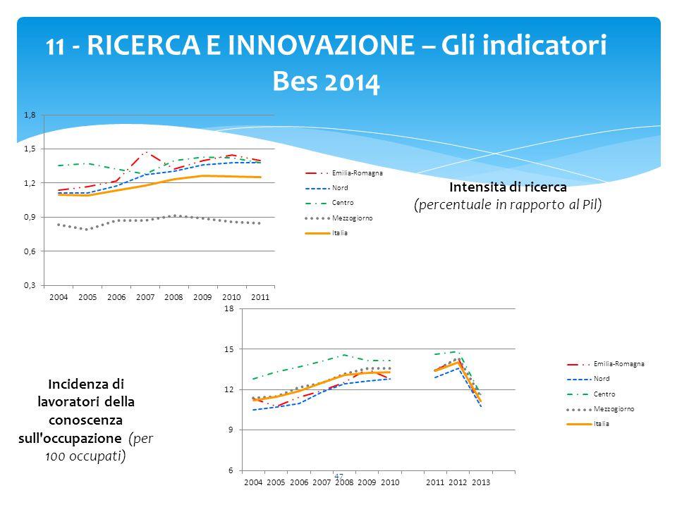47 11 - RICERCA E INNOVAZIONE – Gli indicatori Bes 2014 Intensità di ricerca (percentuale in rapporto al Pil) Incidenza di lavoratori della conoscenza sull occupazione (per 100 occupati)
