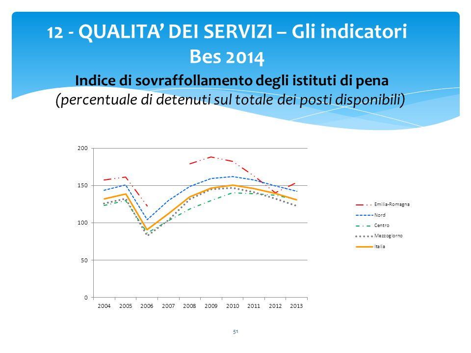 51 12 - QUALITA' DEI SERVIZI – Gli indicatori Bes 2014 Indice di sovraffollamento degli istituti di pena (percentuale di detenuti sul totale dei posti