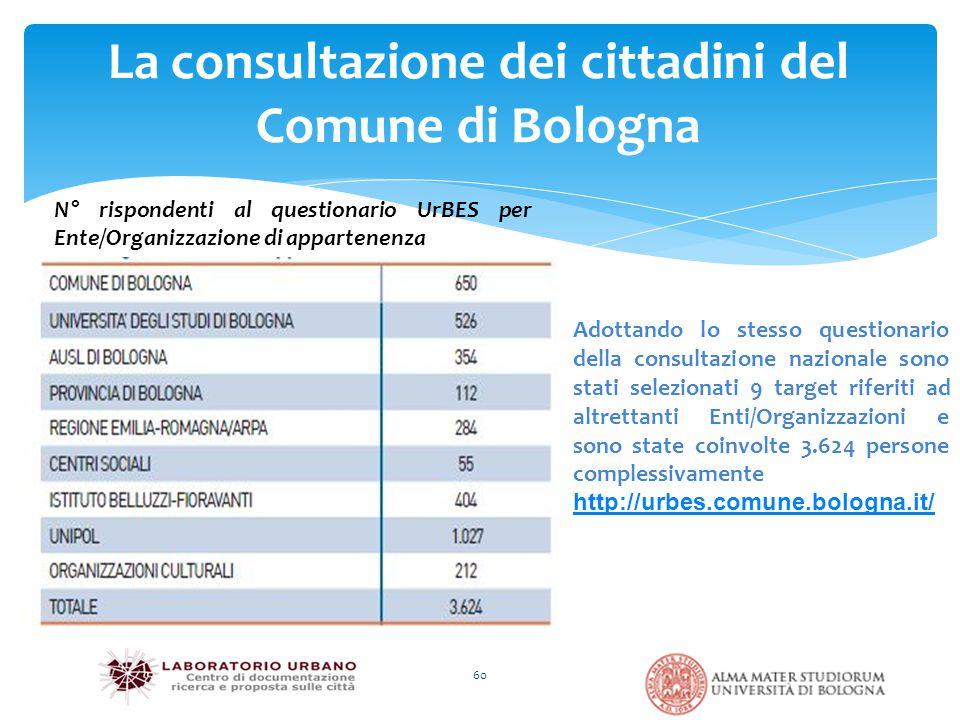 60 La consultazione dei cittadini del Comune di Bologna Adottando lo stesso questionario della consultazione nazionale sono stati selezionati 9 target riferiti ad altrettanti Enti/Organizzazioni e sono state coinvolte 3.624 persone complessivamente http://urbes.comune.bologna.it/http://urbes.comune.bologna.it/)) N° rispondenti al questionario UrBES per Ente/Organizzazione di appartenenza