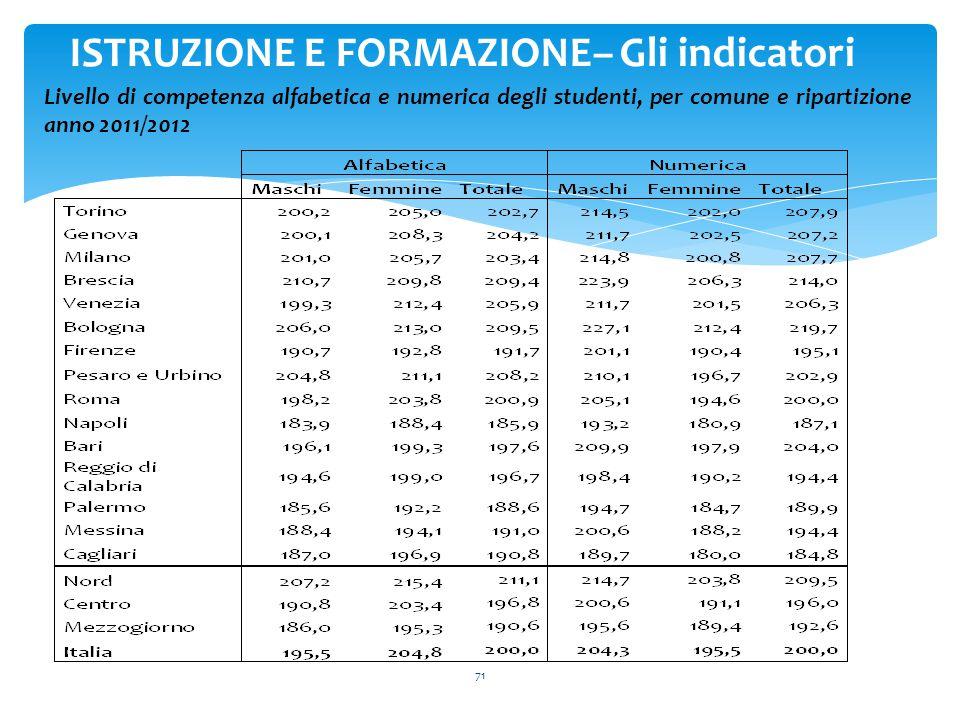 71 ISTRUZIONE E FORMAZIONE– Gli indicatori Livello di competenza alfabetica e numerica degli studenti, per comune e ripartizione anno 2011/2012