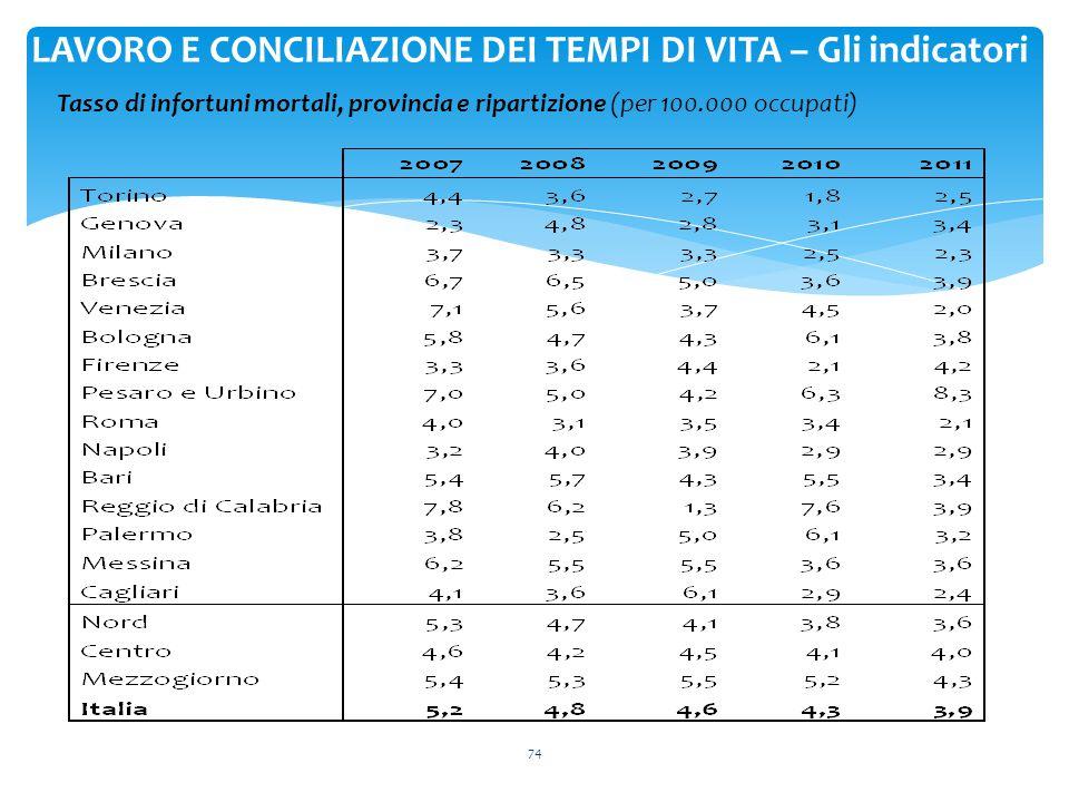 74 LAVORO E CONCILIAZIONE DEI TEMPI DI VITA – Gli indicatori Tasso di infortuni mortali, provincia e ripartizione (per 100.000 occupati)