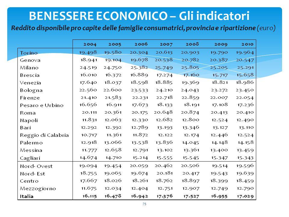 75 BENESSERE ECONOMICO – Gli indicatori Reddito disponibile pro capite delle famiglie consumatrici, provincia e ripartizione (euro)