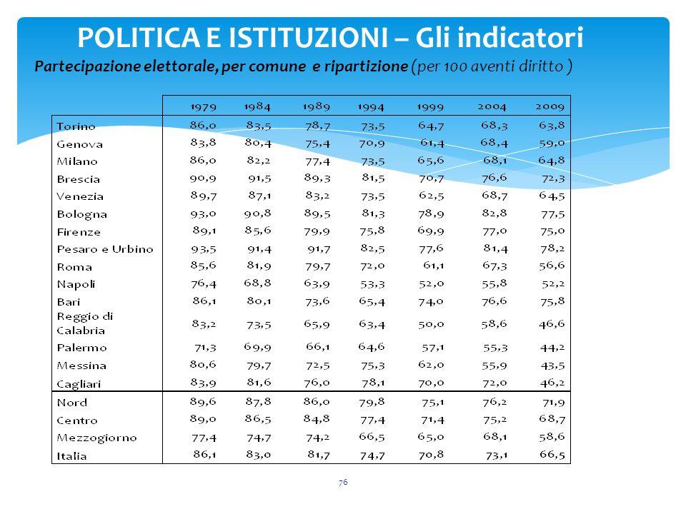 76 POLITICA E ISTITUZIONI – Gli indicatori Partecipazione elettorale, per comune e ripartizione (per 100 aventi diritto )
