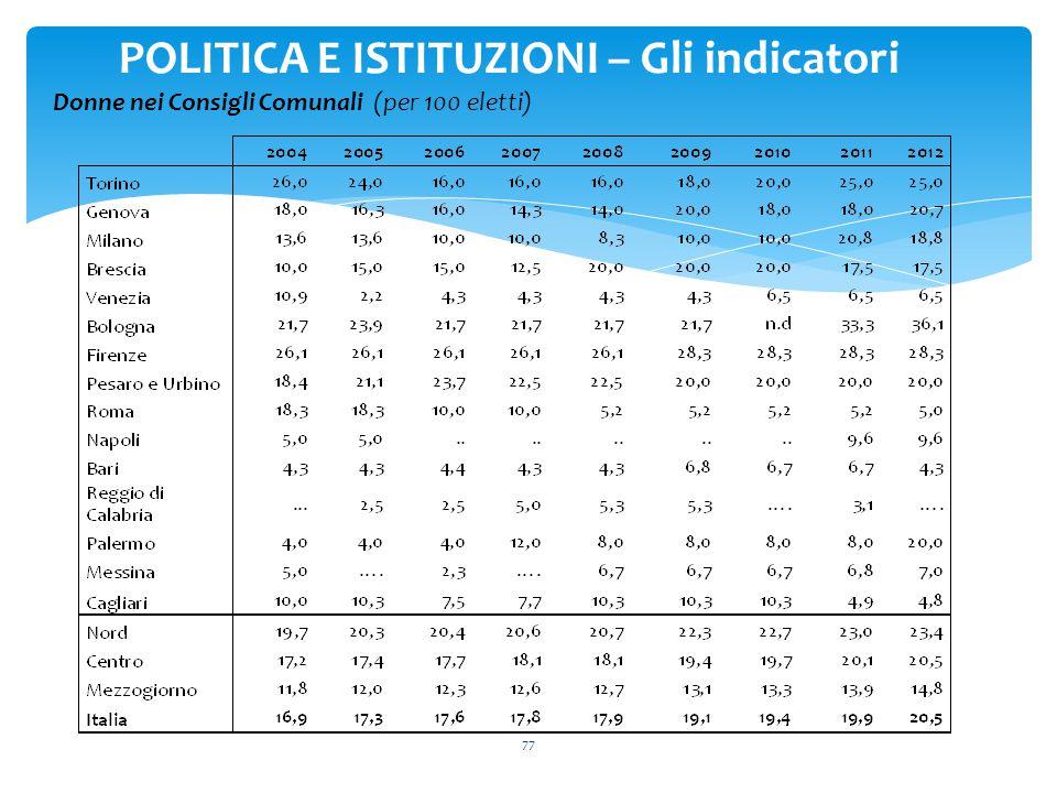 77 POLITICA E ISTITUZIONI – Gli indicatori Donne nei Consigli Comunali (per 100 eletti)