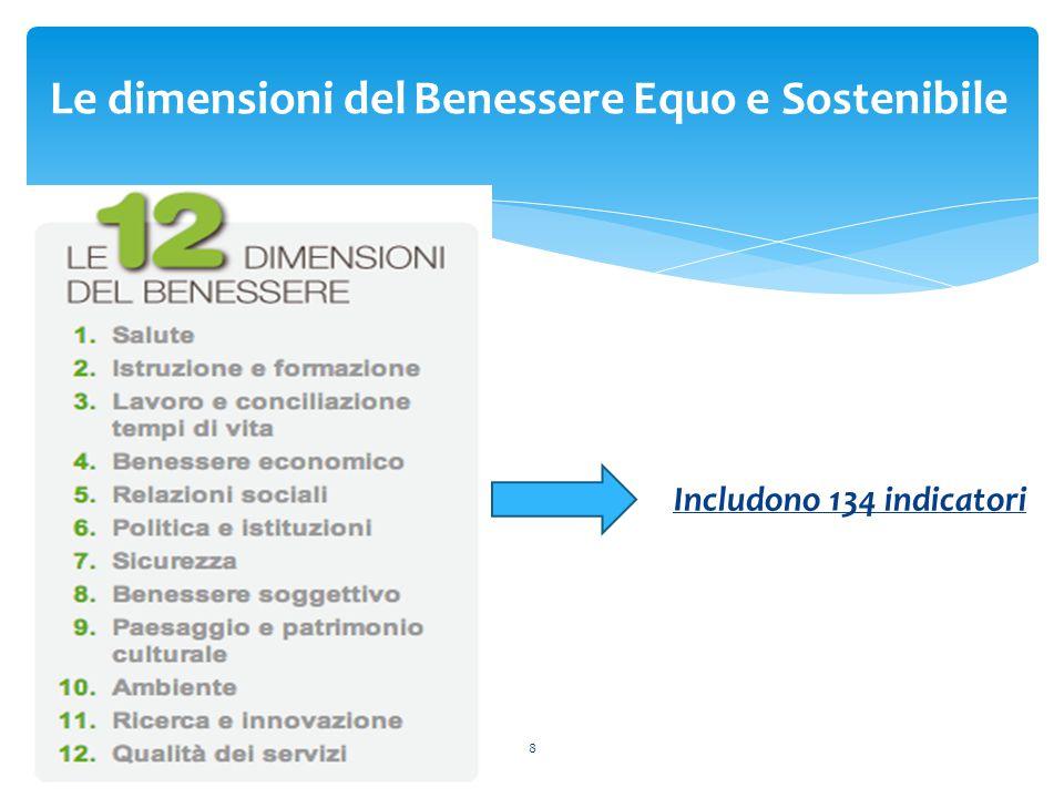 Le dimensioni del Benessere Equo e Sostenibile 8 Includono 134 indicatori