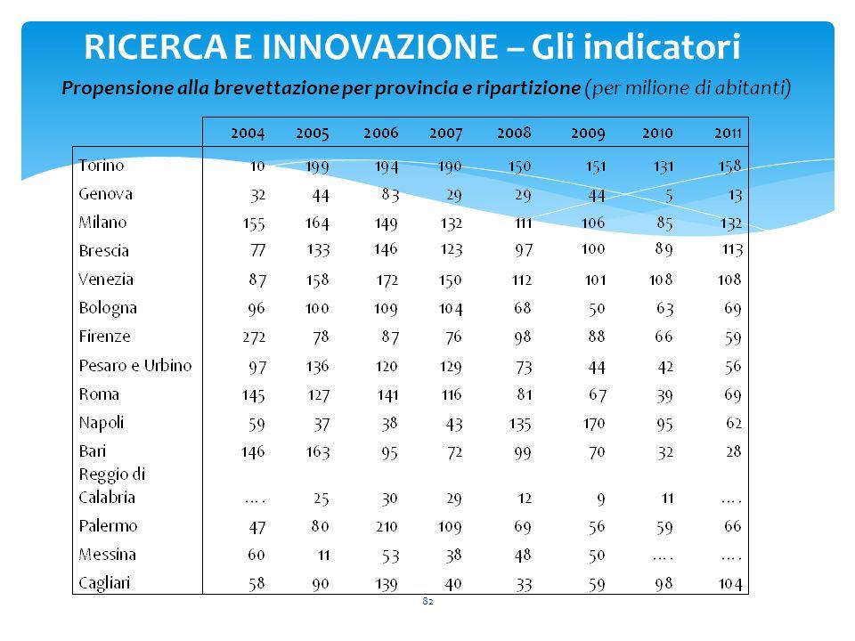 82 RICERCA E INNOVAZIONE – Gli indicatori Propensione alla brevettazione per provincia e ripartizione (per milione di abitanti)