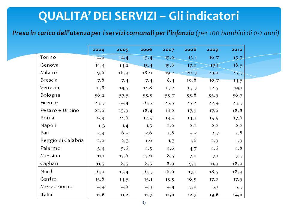 83 QUALITA' DEI SERVIZI – Gli indicatori Presa in carico dell'utenza per i servizi comunali per l'infanzia (per 100 bambini di 0-2 anni)
