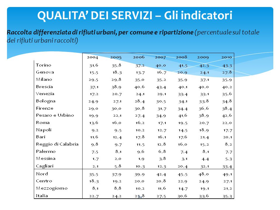 84 QUALITA' DEI SERVIZI – Gli indicatori Raccolta differenziata di rifiuti urbani, per comune e ripartizione (percentuale sul totale dei rifiuti urbani raccolti)