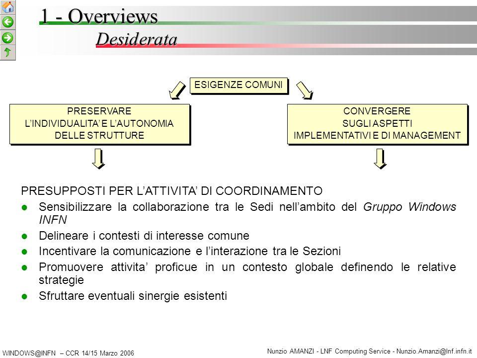 WINDOWS@INFN – CCR 14/15 Marzo 2006 Nunzio AMANZI - LNF Computing Service - Nunzio.Amanzi@lnf.infn.it Desiderata 1 - Overviews PRESUPPOSTI PER L'ATTIVITA' DI COORDINAMENTO Sensibilizzare la collaborazione tra le Sedi nell'ambito del Gruppo Windows INFN Delineare i contesti di interesse comune Incentivare la comunicazione e l'interazione tra le Sezioni Promuovere attivita' proficue in un contesto globale definendo le relative strategie Sfruttare eventuali sinergie esistenti PRESERVARE L'INDIVIDUALITA' E L'AUTONOMIA DELLE STRUTTURE PRESERVARE L'INDIVIDUALITA' E L'AUTONOMIA DELLE STRUTTURE CONVERGERE SUGLI ASPETTI IMPLEMENTATIVI E DI MANAGEMENT CONVERGERE SUGLI ASPETTI IMPLEMENTATIVI E DI MANAGEMENT ESIGENZE COMUNI