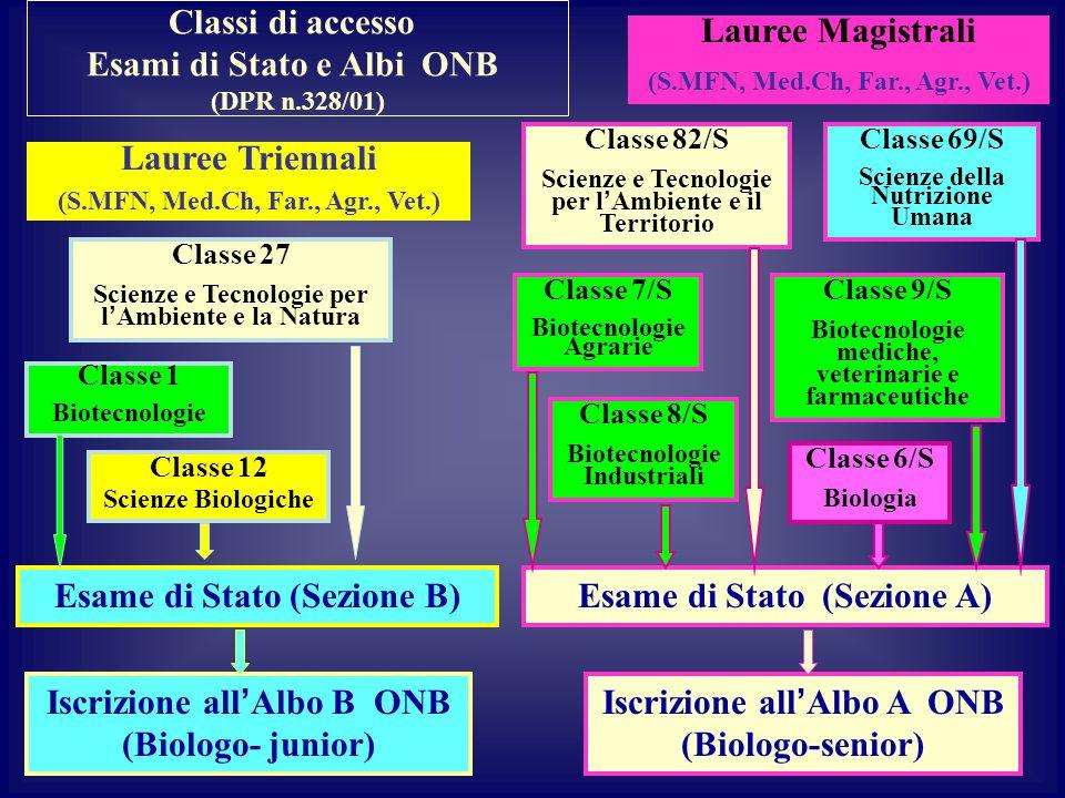Lauree Magistrali (S.MFN, Med.Ch, Far., Agr., Vet.) Classi di accesso Esami di Stato e Albi ONB (DPR n.328/01) Esame di Stato (Sezione B) Classe 12 Scienze Biologiche Iscrizione all'Albo B ONB (Biologo- junior) Esame di Stato (Sezione A) Iscrizione all'Albo A ONB (Biologo-senior) Classe 1 Biotecnologie Classe 27 Scienze e Tecnologie per l'Ambiente e la Natura Lauree Triennali (S.MFN, Med.Ch, Far., Agr., Vet.) Classe 6/S Biologia Classe 69/S Scienze della Nutrizione Umana Classe 9/S Biotecnologie mediche, veterinarie e farmaceutiche Classe 8/S Biotecnologie Industriali Classe 82/S Scienze e Tecnologie per l'Ambiente e il Territorio Classe 7/S Biotecnologie Agrarie
