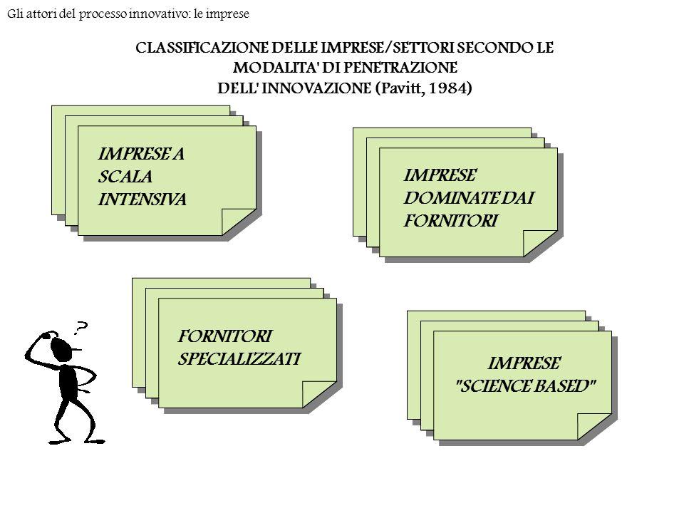 CLASSIFICAZIONE DELLE IMPRESE/SETTORI SECONDO LE MODALITA DI PENETRAZIONE DELL INNOVAZIONE (Pavitt, 1984) Gli attori del processo innovativo: le imprese IMPRESE SCIENCE BASED IMPRESE A SCALA INTENSIVA IMPRESE DOMINATE DAI FORNITORI FORNITORI SPECIALIZZATI