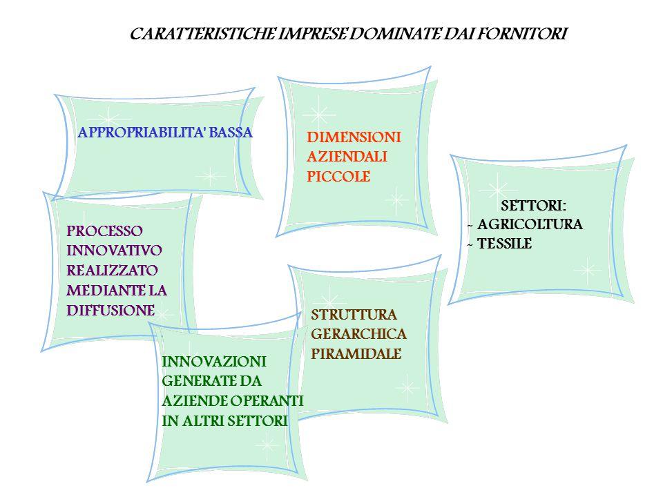 CARATTERISTICHE IMPRESE DOMINATE DAI FORNITORI PROCESSO INNOVATIVO REALIZZATO MEDIANTE LA DIFFUSIONE STRUTTURA GERARCHICA PIRAMIDALE APPROPRIABILITA BASSA DIMENSIONI AZIENDALI PICCOLE INNOVAZIONI GENERATE DA AZIENDE OPERANTI IN ALTRI SETTORI SETTORI: - AGRICOLTURA - TESSILE