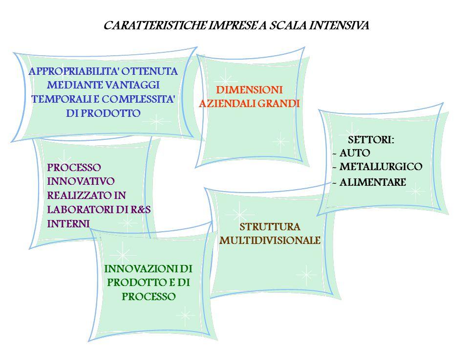 CARATTERISTICHE IMPRESE A SCALA INTENSIVA PROCESSO INNOVATIVO REALIZZATO IN LABORATORI DI R&S INTERNI APPROPRIABILITA OTTENUTA MEDIANTE VANTAGGI TEMPORALI E COMPLESSITA DI PRODOTTO DIMENSIONI AZIENDALI GRANDI INNOVAZIONI DI PRODOTTO E DI PROCESSO STRUTTURA MULTIDIVISIONALE SETTORI: - AUTO - METALLURGICO - ALIMENTARE