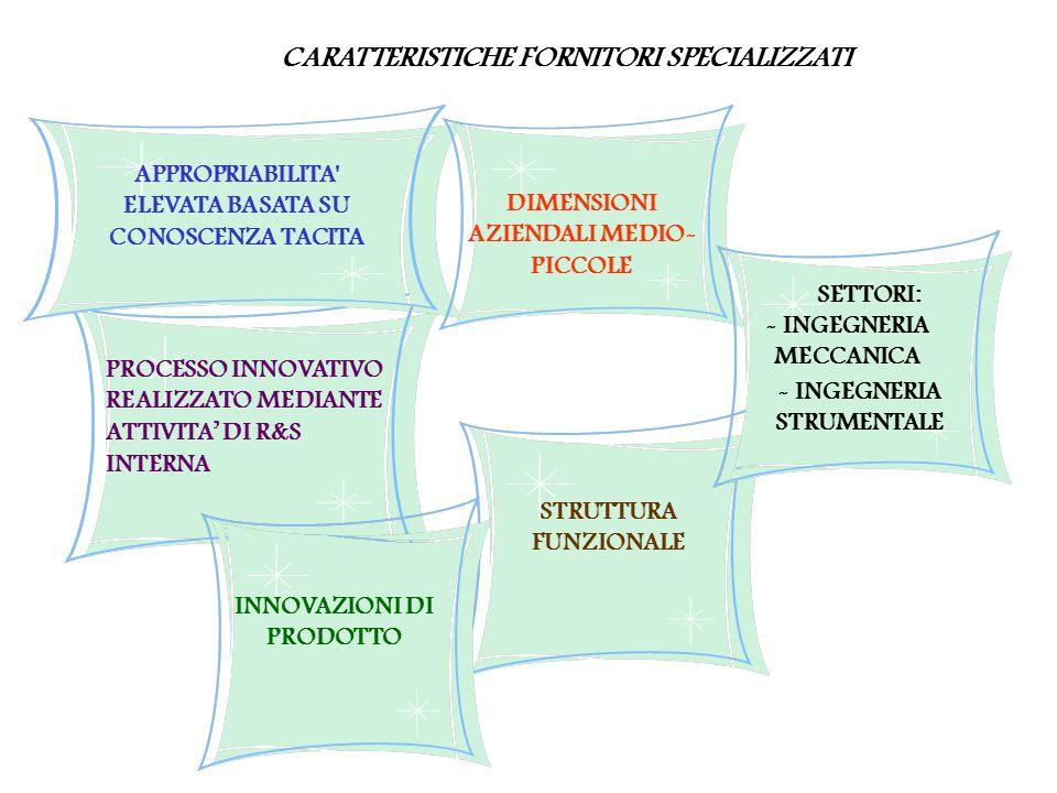 INNOVAZIONI DI PRODOTTO STRUTTURA FUNZIONALE CARATTERISTICHE FORNITORI SPECIALIZZATI APPROPRIABILITA ELEVATA BASATA SU CONOSCENZA TACITA PROCESSO INNOVATIVO REALIZZATO MEDIANTE ATTIVITA' DI R&S INTERNA DIMENSIONI AZIENDALI MEDIO- PICCOLE SETTORI: - INGEGNERIA MECCANICA - INGEGNERIA STRUMENTALE