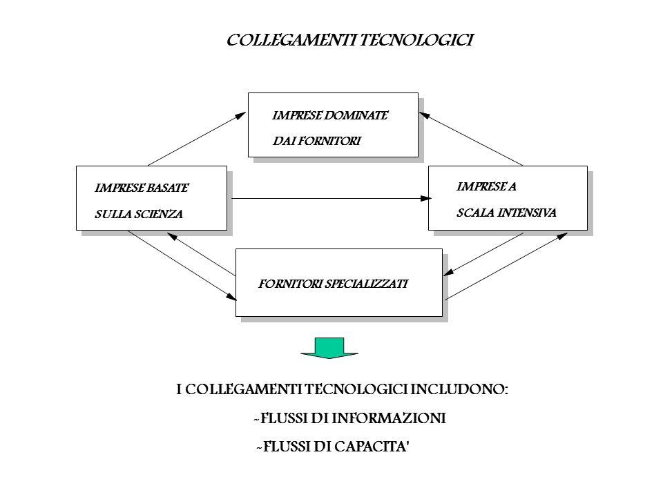 COLLEGAMENTI TECNOLOGICI I COLLEGAMENTI TECNOLOGICI INCLUDONO: -FLUSSI DI INFORMAZIONI -FLUSSI DI CAPACITA IMPRESE DOMINATE DAI FORNITORI IMPRESE A SCALA INTENSIVA FORNITORI SPECIALIZZATI IMPRESE BASATE SULLA SCIENZA