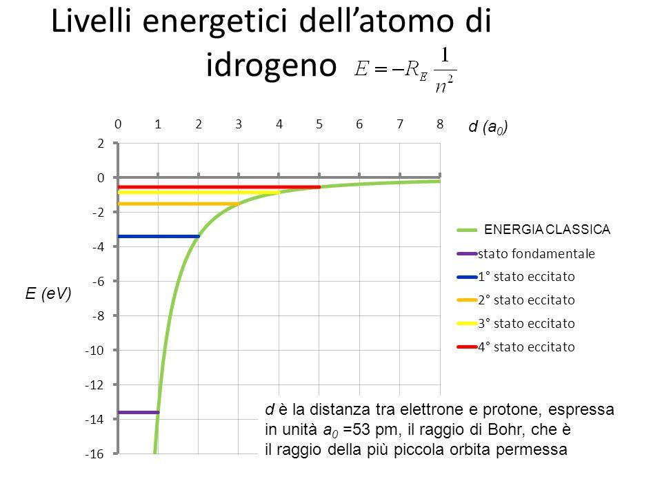 Livelli energetici dell'atomo di idrogeno E (eV) d è la distanza tra elettrone e protone, espressa in unità a 0 =53 pm, il raggio di Bohr, che è il raggio della più piccola orbita permessa d (a 0 ) ENERGIA CLASSICA