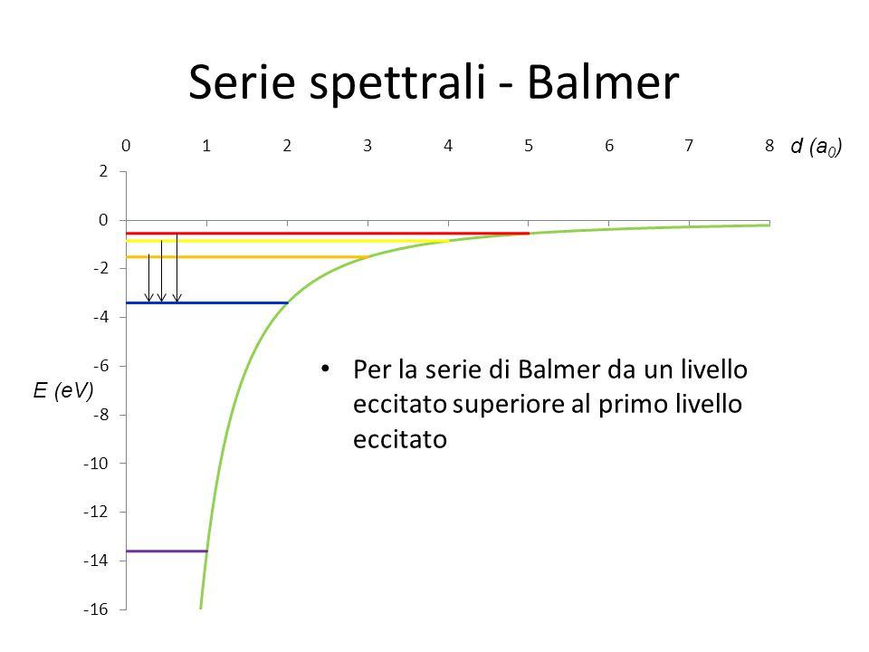 Serie spettrali - Balmer d (a 0 ) E (eV) Per la serie di Balmer da un livello eccitato superiore al primo livello eccitato