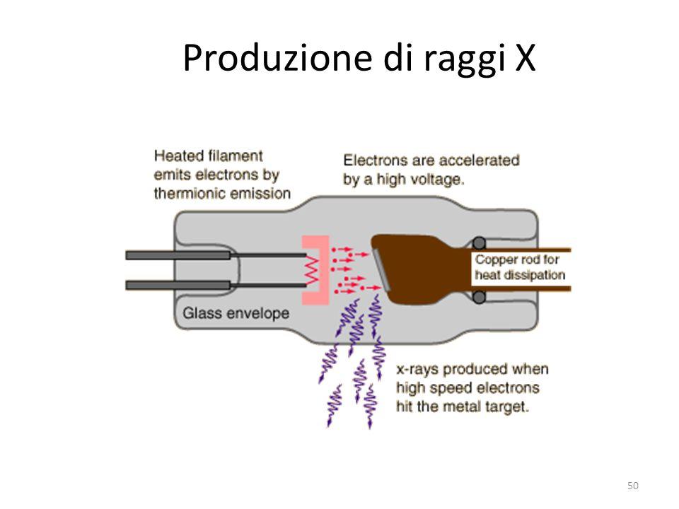 Produzione di raggi X 50