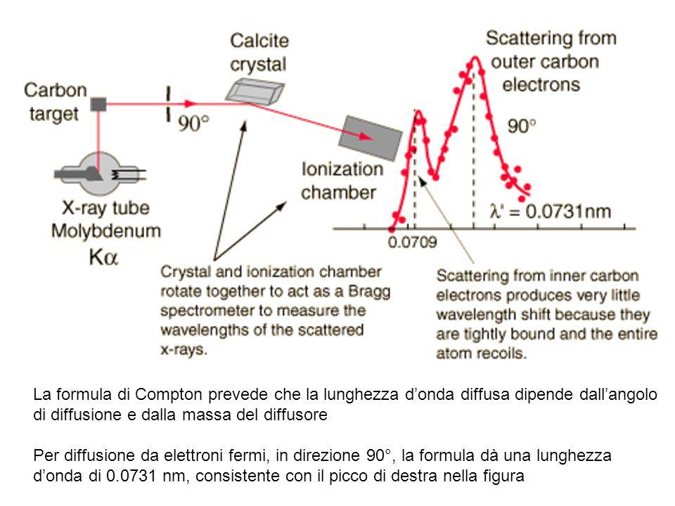 La formula di Compton prevede che la lunghezza d'onda diffusa dipende dall'angolo di diffusione e dalla massa del diffusore Per diffusione da elettroni fermi, in direzione 90°, la formula dà una lunghezza d'onda di 0.0731 nm, consistente con il picco di destra nella figura