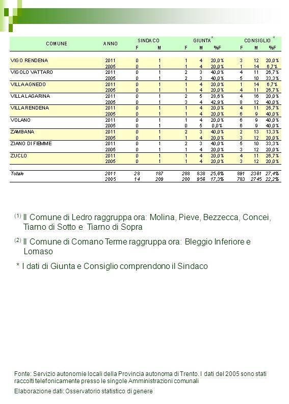 (1) Il Comune di Ledro raggruppa ora: Molina, Pieve, Bezzecca, Concei, Tiarno di Sotto e Tiarno di Sopra (2) Il Comune di Comano Terme raggruppa ora: