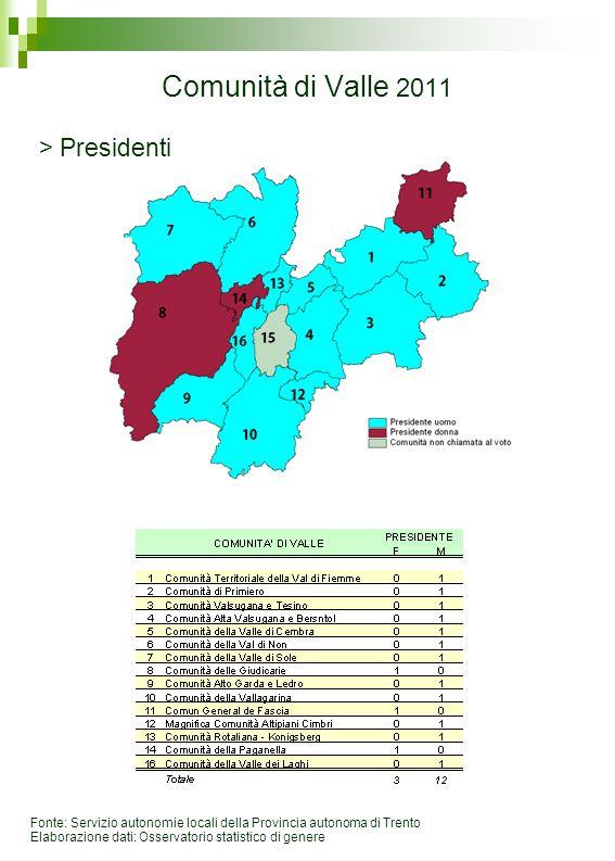 Comunità di Valle 2011 Fonte: Servizio autonomie locali della Provincia autonoma di Trento Elaborazione dati: Osservatorio statistico di genere > Presidenti