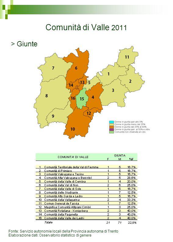 Comunità di Valle 2011 Fonte: Servizio autonomie locali della Provincia autonoma di Trento Elaborazione dati: Osservatorio statistico di genere > Giun