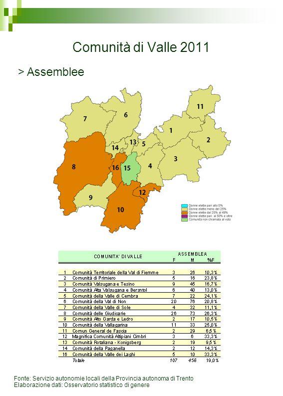 Fonte: Servizio autonomie locali della Provincia autonoma di Trento Elaborazione dati: Osservatorio statistico di genere Comunità di Valle 2011 > Assemblee