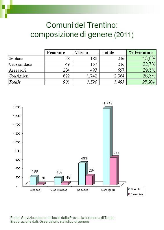 Comuni del Trentino: composizione di genere (2011) Fonte: Servizio autonomie locali della Provincia autonoma di Trento Elaborazione dati: Osservatorio statistico di genere