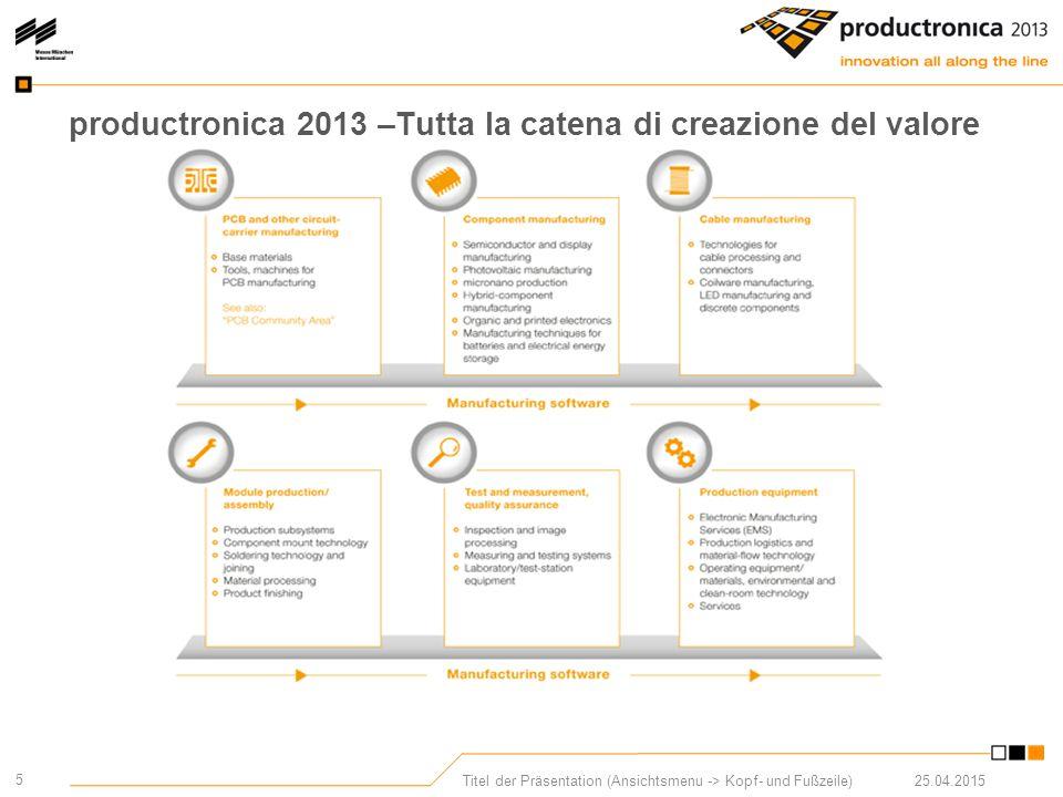 5 25.04.2015Titel der Präsentation (Ansichtsmenu -> Kopf- und Fußzeile) productronica 2013 –Tutta la catena di creazione del valore