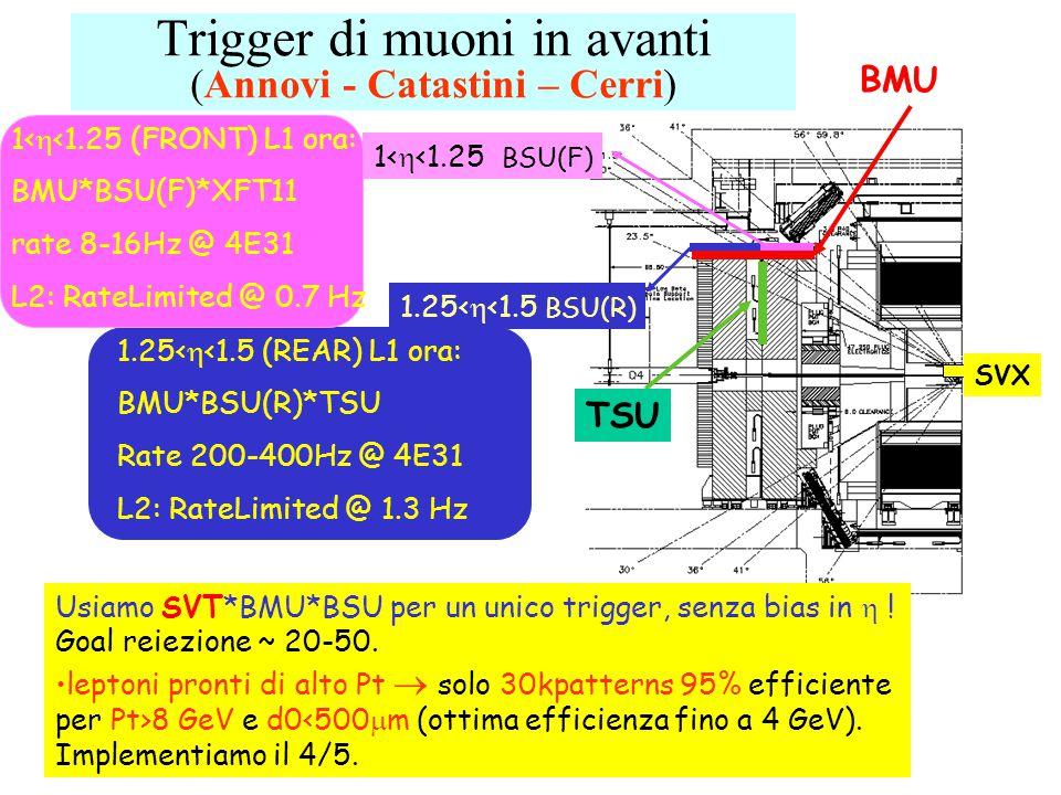 Trigger di muoni in avanti (Annovi - Catastini – Cerri) 1<  <1.25 (FRONT) L1 ora: BMU*BSU(F)*XFT11 rate 8-16Hz @ 4E31 L2: RateLimited @ 0.7 Hz 1.25<  <1.5 (REAR) L1 ora: BMU*BSU(R)*TSU Rate 200-400Hz @ 4E31 L2: RateLimited @ 1.3 Hz TSU BMU 1.25<  <1.5 BSU(R) 1<  <1.25 BSU(F) Usiamo SVT*BMU*BSU per un unico trigger, senza bias in  .