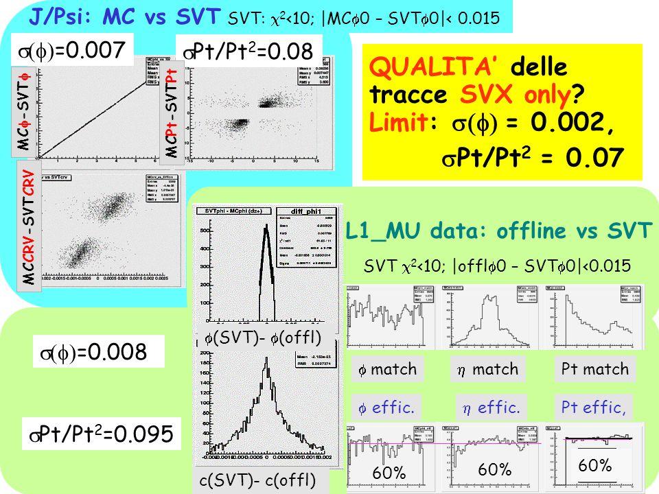 SVT:  2 <10; |MC  0 – SVT  0|< 0.015  Pt/Pt 2 =0.095  =0.008 QUALITA' delle tracce SVX only.