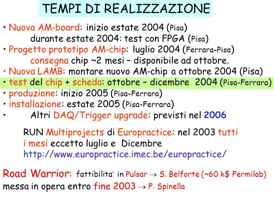 TEMPI DI REALIZZAZIONE Nuova AM-board: inizio estate 2004 ( Pisa ) durante estate 2004: test con FPGA ( Pisa ) Progetto prototipo AM-chip: luglio 2004 ( Ferrara-Pisa ) consegna chip ~2 mesi – disponibile ad ottobre.
