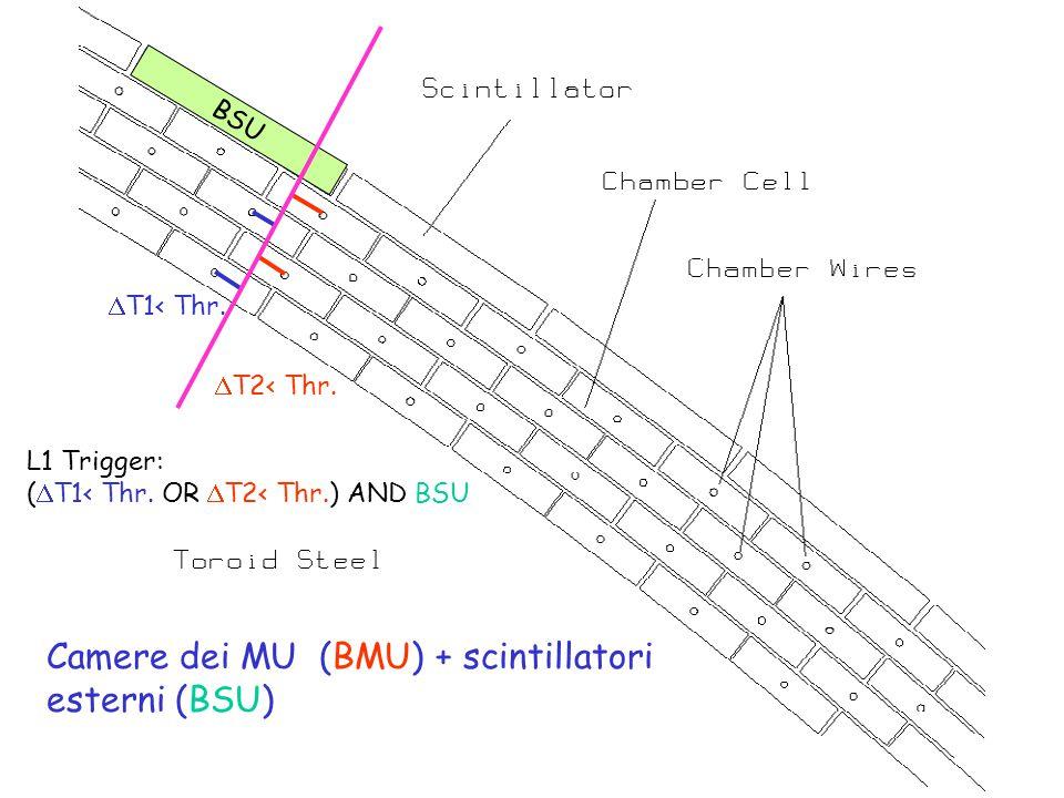 Camere dei MU (BMU) + scintillatori esterni (BSU)  T1< Thr.