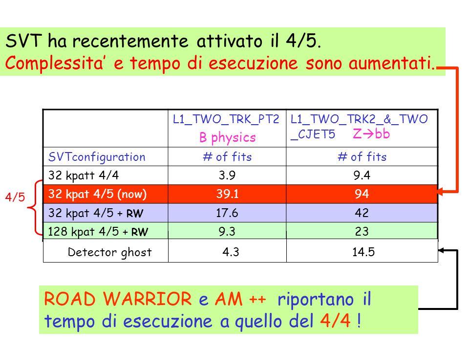 4/5 SVT ha recentemente attivato il 4/5. Complessita' e tempo di esecuzione sono aumentati.