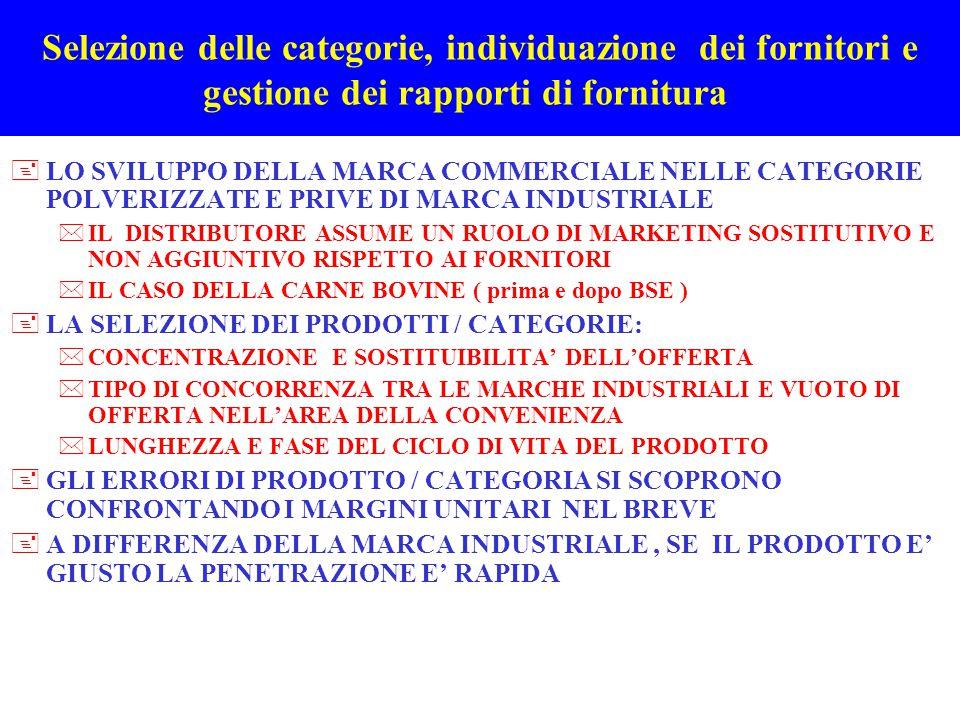 Selezione delle categorie, individuazione dei fornitori e gestione dei rapporti di fornitura +LO SVILUPPO DELLA MARCA COMMERCIALE NELLE CATEGORIE POLV