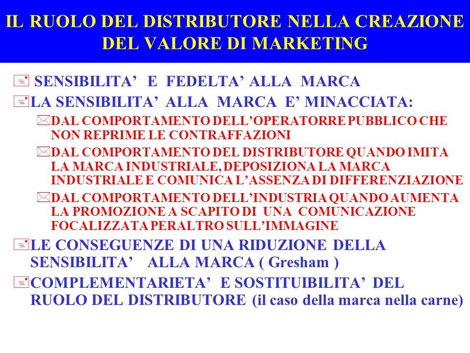 IL RUOLO DEL DISTRIBUTORE NELLA CREAZIONE DEL VALORE DI MARKETING +SENSIBILITA' E FEDELTA' ALLA MARCA +LA SENSIBILITA' ALLA MARCA E' MINACCIATA: *DAL COMPORTAMENTO DELL'OPERATORRE PUBBLICO CHE NON REPRIME LE CONTRAFFAZIONI *DAL COMPORTAMENTO DEL DISTRIBUTORE QUANDO IMITA LA MARCA INDUSTRIALE, DEPOSIZIONA LA MARCA INDUSTRIALE E COMUNICA L'ASSENZA DI DIFFERENZIAZIONE *DAL COMPORTAMENTO DELL'INDUSTRIA QUANDO AUMENTA LA PROMOZIONE A SCAPITO DI UNA COMUNICAZIONE FOCALIZZATA PERALTRO SULL'IMMAGINE +LE CONSEGUENZE DI UNA RIDUZIONE DELLA SENSIBILITA' ALLA MARCA +COMPLEMENTARIETA' E SOSTITUIBILITA' DEL RUOLO DEL DISTRIBUTORE (il caso della marca nella carne)