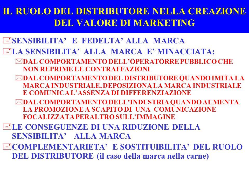 IL RUOLO DEL DISTRIBUTORE NELLA CREAZIONE DEL VALORE DI MARKETING +SENSIBILITA' E FEDELTA' ALLA MARCA +LA SENSIBILITA' ALLA MARCA E' MINACCIATA: *DAL