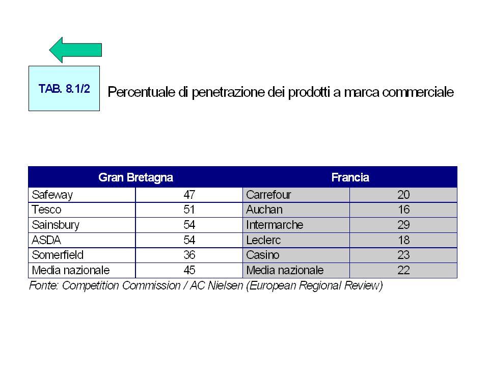 Efficienza della distribuzione, sviluppo della marca commerciale ed efficienza dell'industria +AUMENTO DI COPERTURA E PENETRAZIONE IN TUTTI I SETTORI, MA CON RITMI MOLTO DIVERSI ( F 8.2/1 )( F 8.2/1 ) +LE FORTI DIFFERENZE DI QUOTA / PAESE SI SPIEGANO SULLA BASE DI DIFFERENZE DI STRUTTURA E PERFORMANCE *MASSA CRITICA *MARCA DELL'INSEGNA *INTENSITA' DELLA CONCORRENZA +FORTE VARIANZA DEL PESO E DEL RUOLO DELLA MARCA GRANDE DIMENSIONE *MONOCANALITA' *INSEGNA UNICA PER CANALE *ACCENTRAMENTO DECISIONALE *CATEGORY MANAGEMENT *GESTIONE EFFICACE DELLA LEVA DEL MERCHANDISING +LE ALTERNATIVE PER LO SVILUPPO DELLA MARCA NELLA D.O.