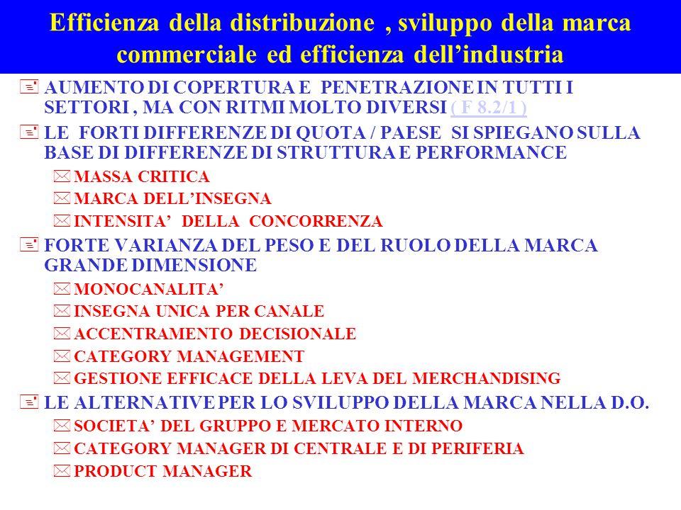 Selezione delle categorie, individuazione dei fornitori e gestione dei rapporti di fornitura +SELEZIONE DEI FORNITORI SULLA BASE DI UN CAPITOLATO RIGOROSO PER QUANTO RIGUARDA GLI STANDARD QUALITATIVI E DI SERVIZIO ( non si acquista, ma si fa produrre ) *MARKETING DI ACQUISTO NEL MERCATO FISICO *MARKETING DI ACQUISTO NEL MERCATO VIRTUALE E-sourcing E - procurement + IL RAPPORTO DI FORNITURA COI COPACKERS *NON SI NEGOZIA IL PREZZO, MA SI TRATTA L'UTILE *STABILITA' E PARTNERSHIP *COMPLETA VALORIZZAZIONE IN FATTURA